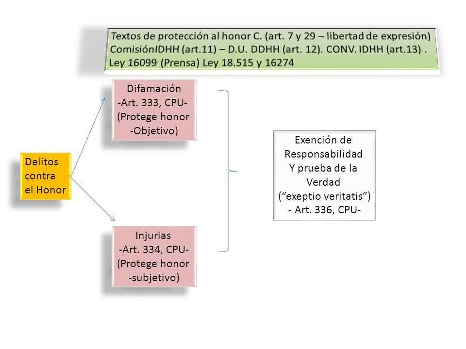 Figuras de protección del honor Art.333 / 334 (difamación e injurias).