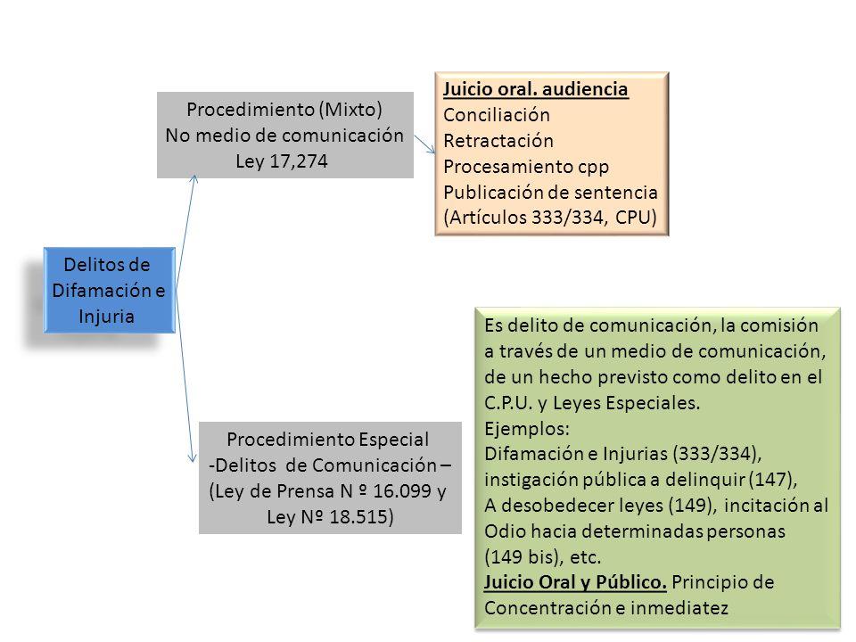Delitos de Difamación e Injuria Delitos de Difamación e Injuria Procedimiento (Mixto) No medio de comunicación Ley 17,274 Procedimiento Especial -Deli