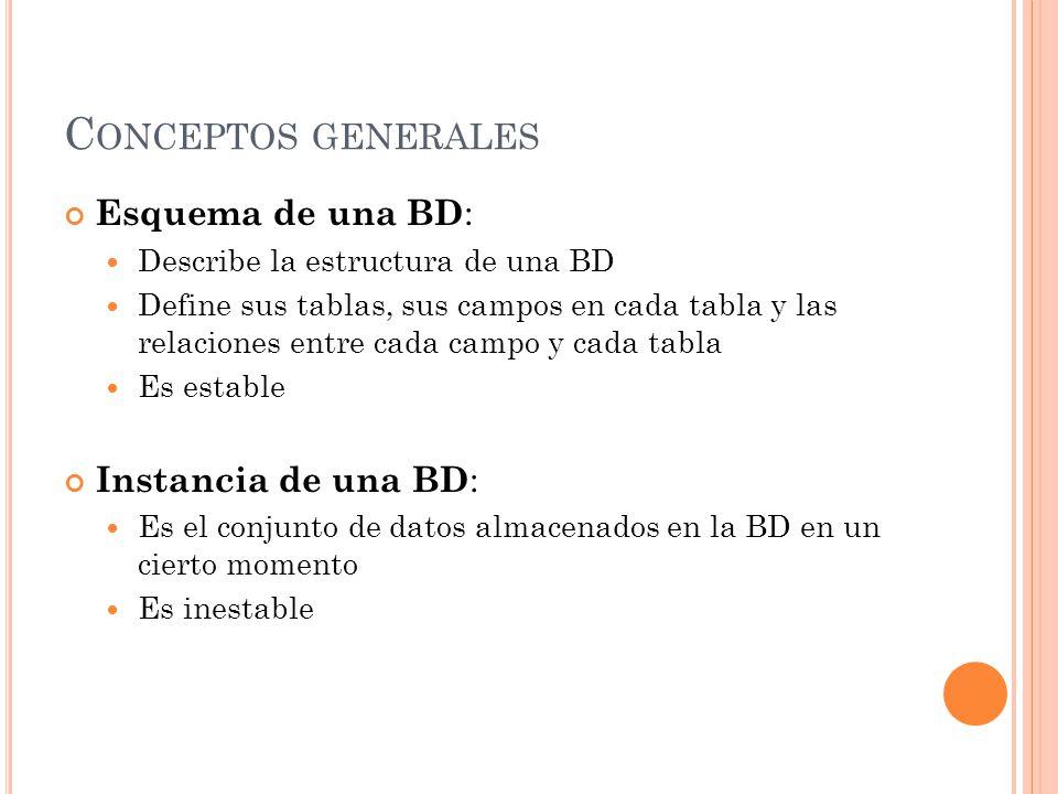 C ONCEPTOS GENERALES Esquema de una BD : Describe la estructura de una BD Define sus tablas, sus campos en cada tabla y las relaciones entre cada campo y cada tabla Es estable Instancia de una BD : Es el conjunto de datos almacenados en la BD en un cierto momento Es inestable