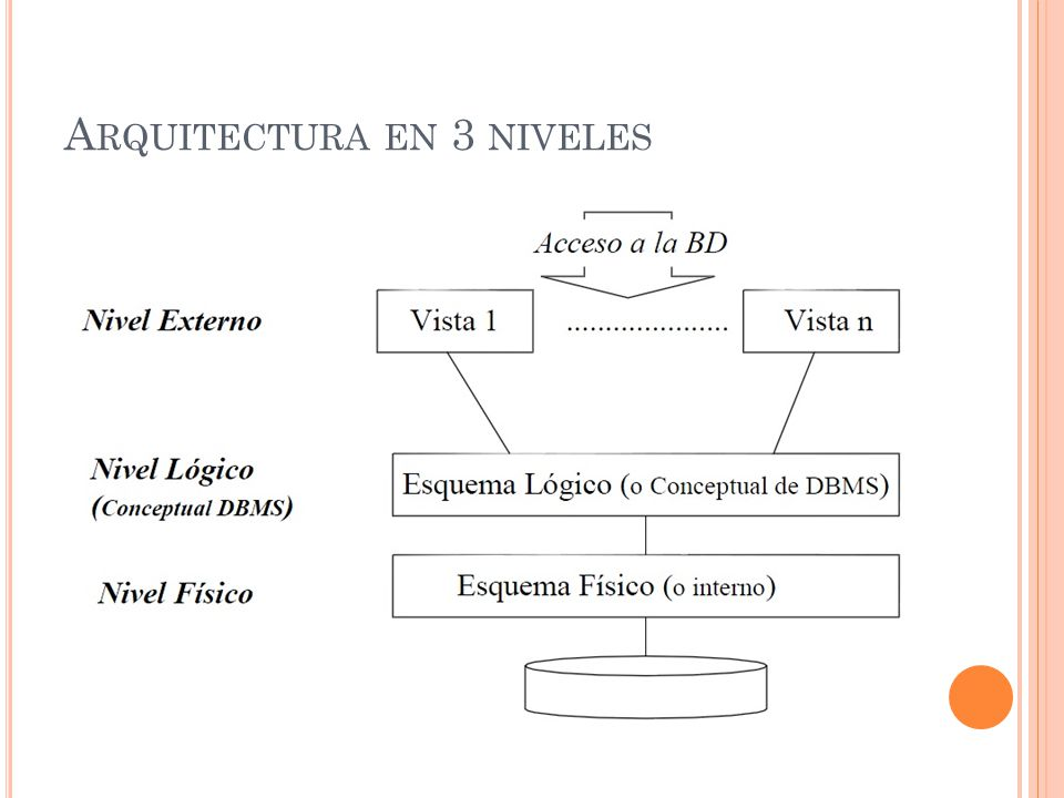 A RQUITECTURA EN 3 NIVELES