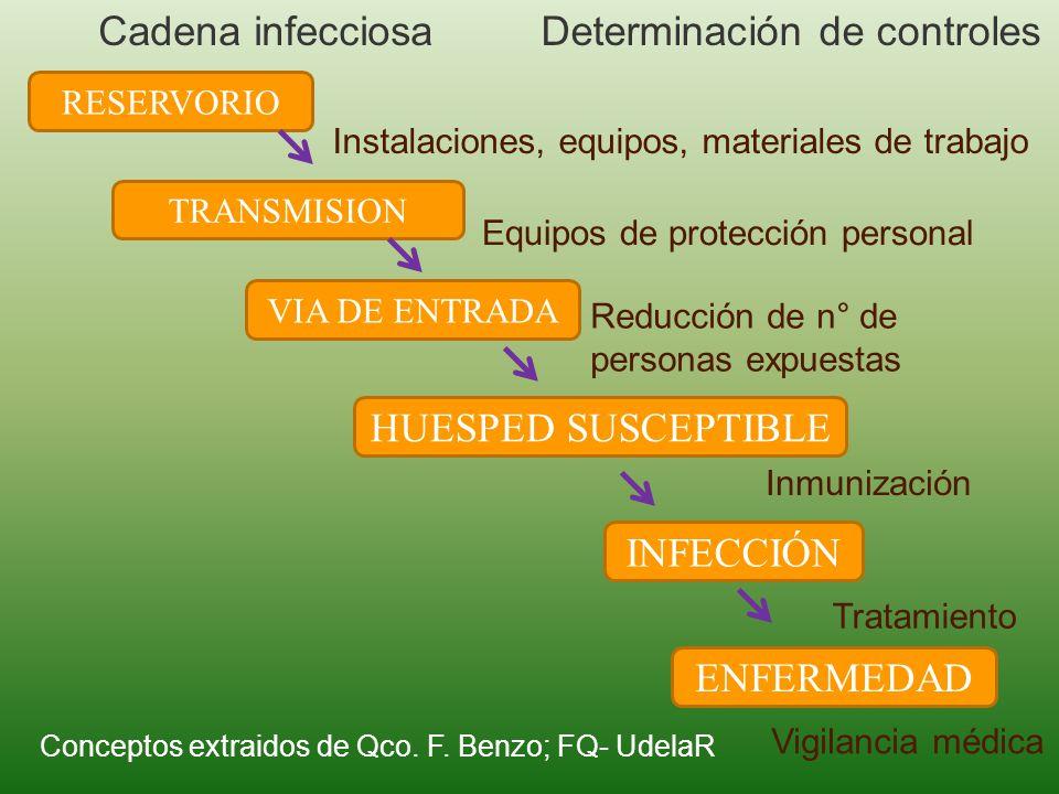 RESERVORIO TRANSMISION VIA DE ENTRADA HUESPED SUSCEPTIBLE INFECCIÓN ENFERMEDAD Instalaciones, equipos, materiales de trabajo Equipos de protección per