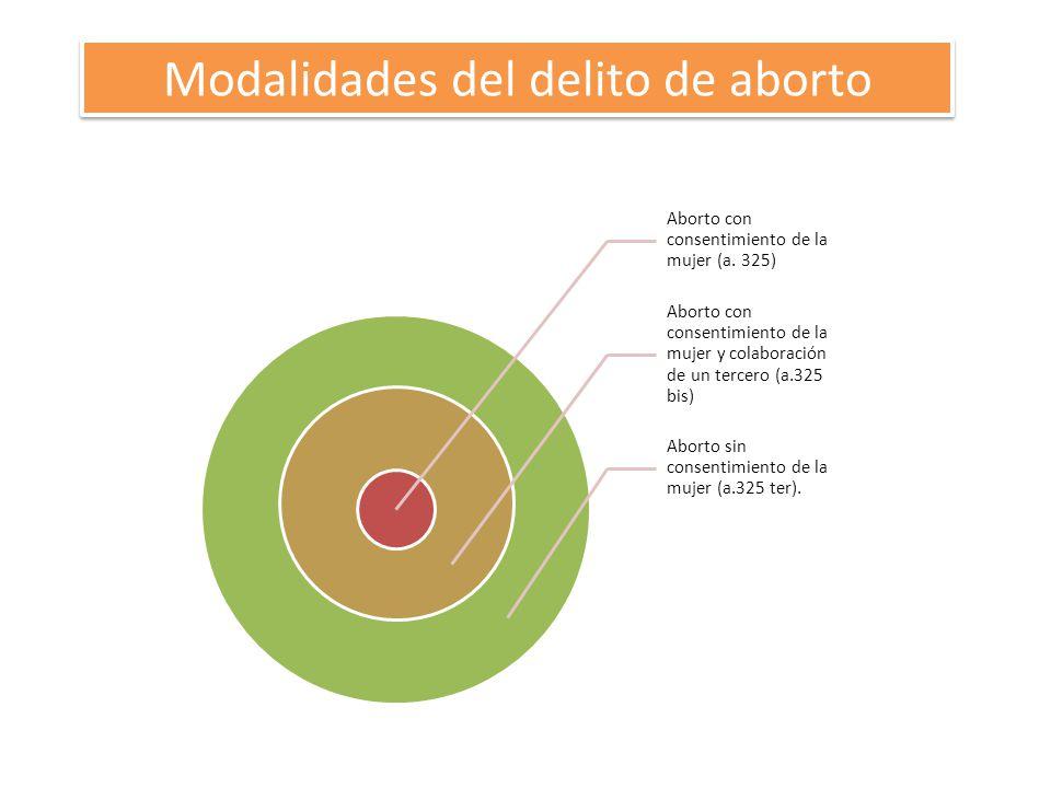Aborto con consentimiento de la mujer (a. 325) Aborto con consentimiento de la mujer y colaboración de un tercero (a.325 bis) Aborto sin consentimient