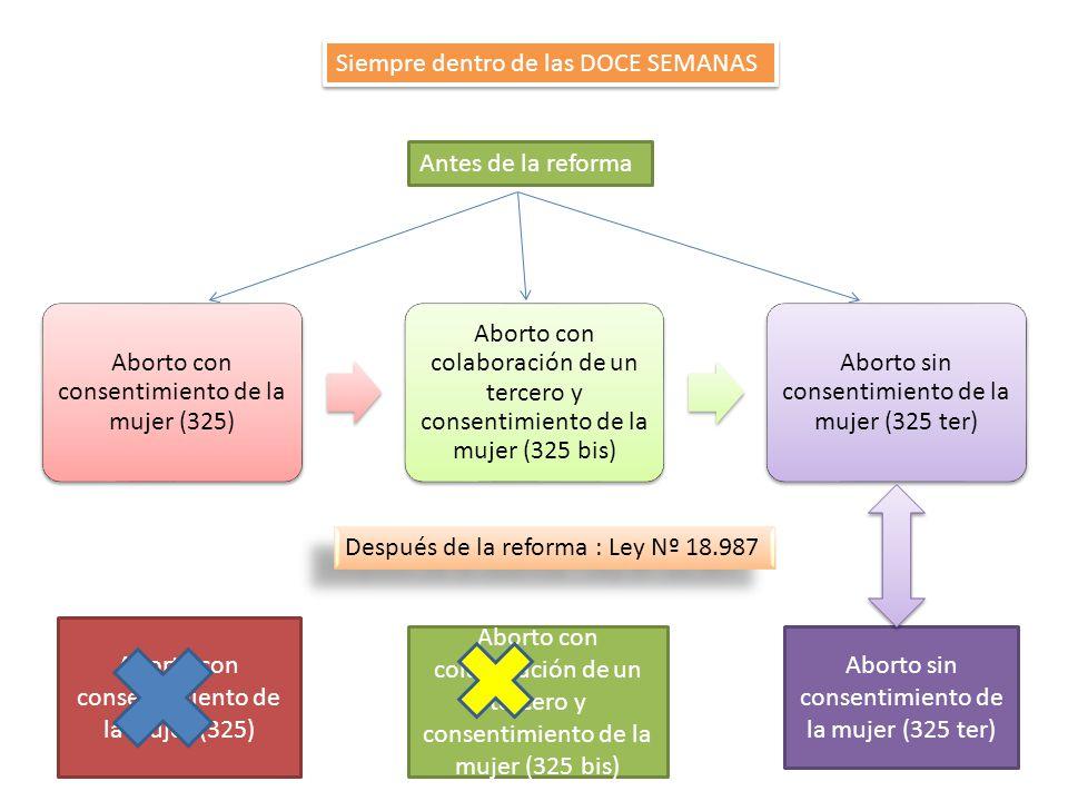 Aborto con consentimiento de la mujer (325) Aborto con colaboración de un tercero y consentimiento de la mujer (325 bis) Aborto sin consentimiento de