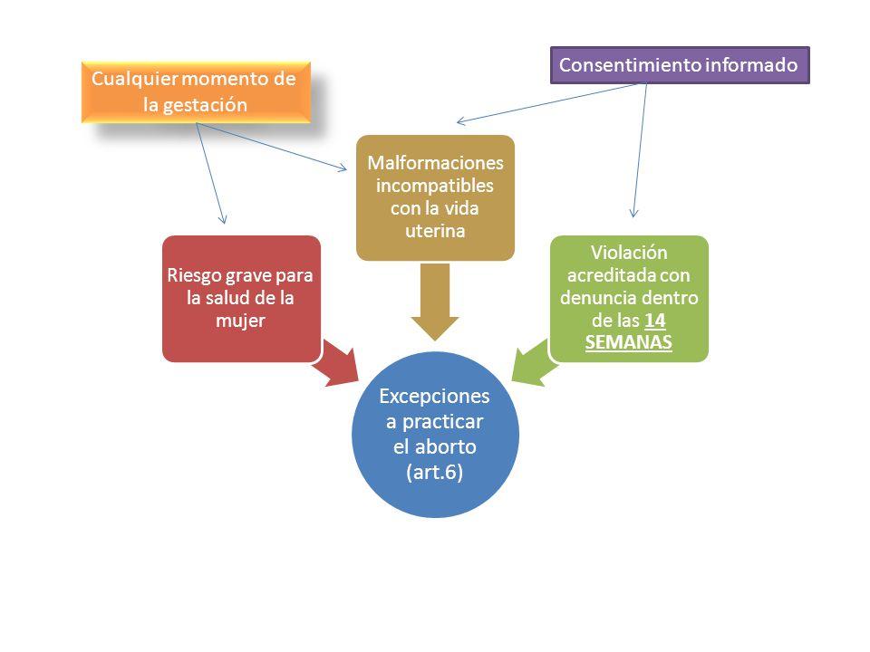 Aborto después de las 12 semanas de gestación Aborto Mujer que causa aborto o lo consiente (3-9 meses) Colaborar en el aborto con actos de participación principal o secundaria (6-24 meses) Causar aborto de la mujer sin su consentimiento (2-8 años)