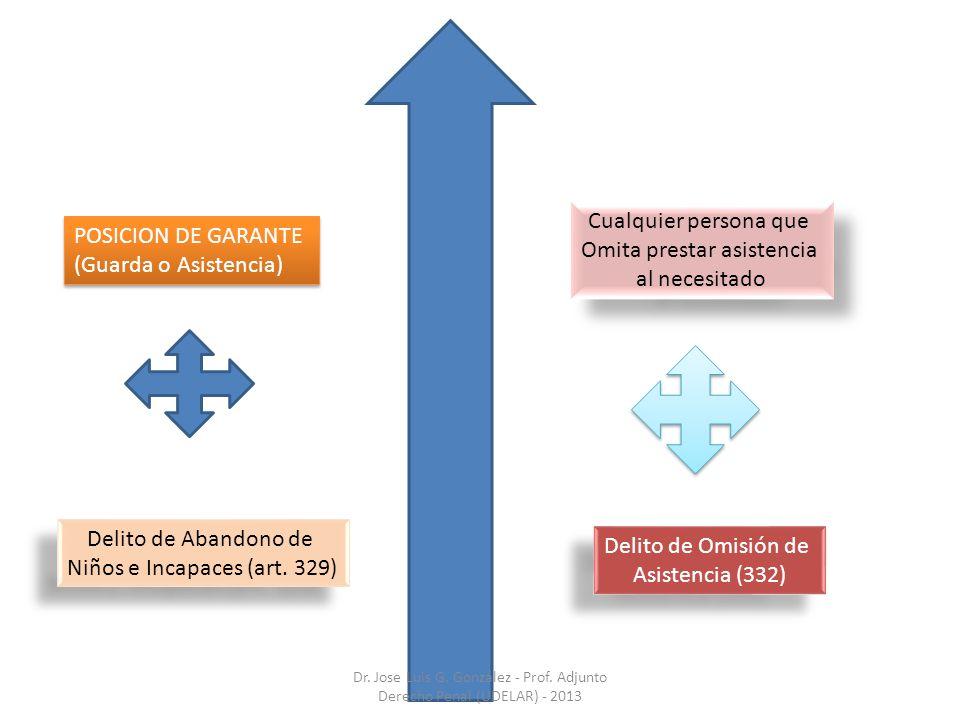 POSICION DE GARANTE (Guarda o Asistencia) POSICION DE GARANTE (Guarda o Asistencia) Delito de Abandono de Niños e Incapaces (art. 329) Delito de Aband