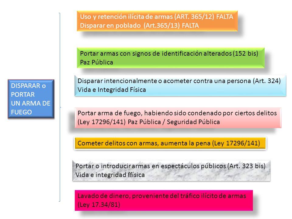 TenenciaPorteTraficarDispararUso FACTOR CRIMINOGENO – POTENCIALMENTE DAÑOSO