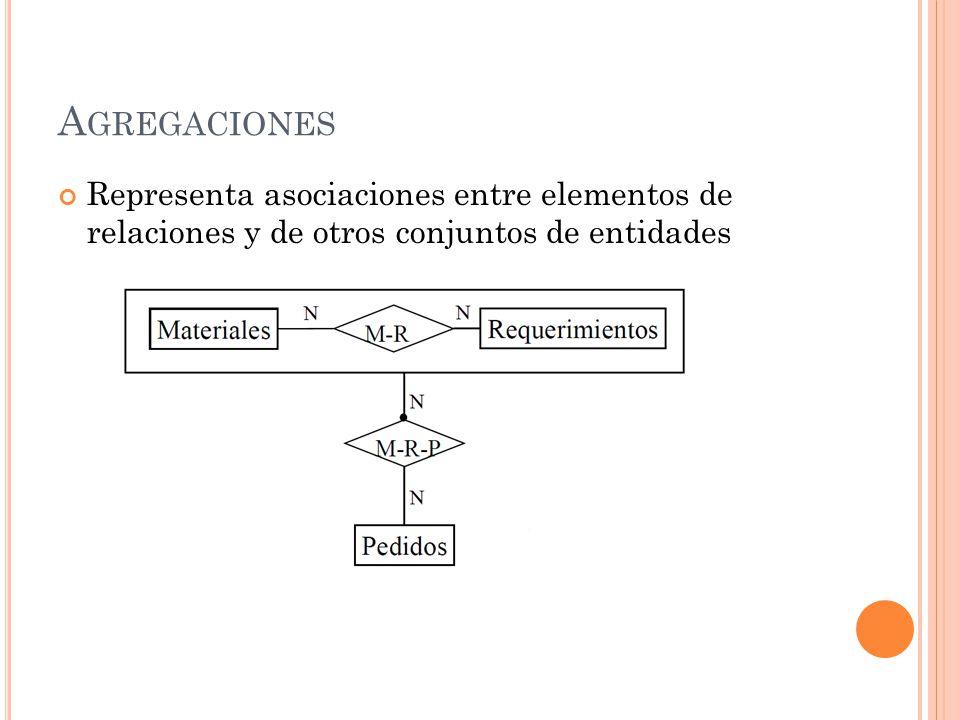 A GREGACIONES Representa asociaciones entre elementos de relaciones y de otros conjuntos de entidades