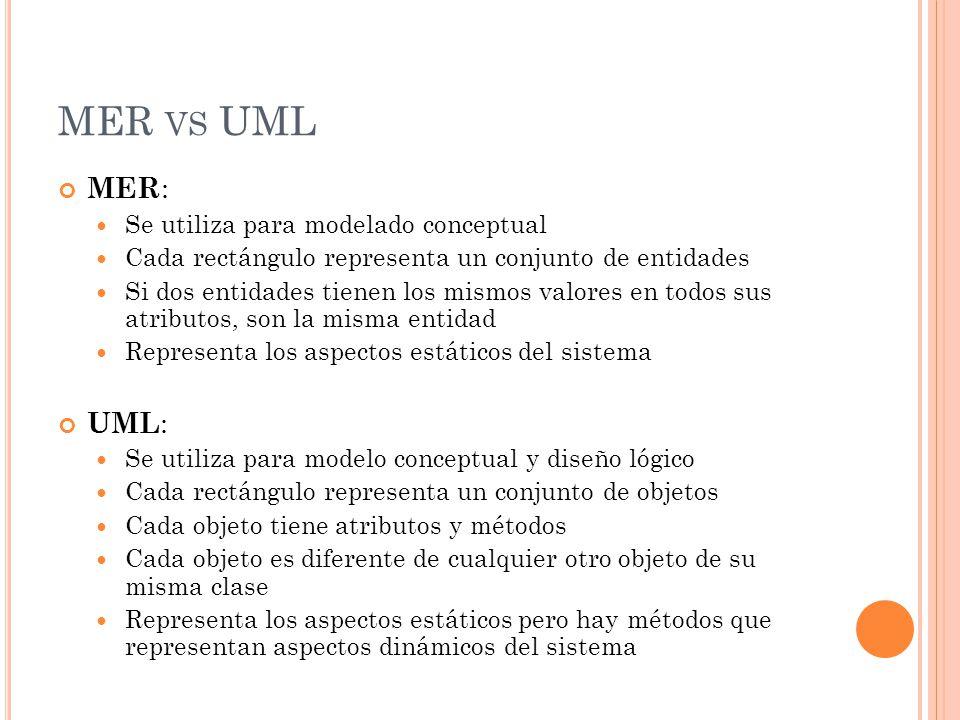 MER VS UML MER : Se utiliza para modelado conceptual Cada rectángulo representa un conjunto de entidades Si dos entidades tienen los mismos valores en todos sus atributos, son la misma entidad Representa los aspectos estáticos del sistema UML : Se utiliza para modelo conceptual y diseño lógico Cada rectángulo representa un conjunto de objetos Cada objeto tiene atributos y métodos Cada objeto es diferente de cualquier otro objeto de su misma clase Representa los aspectos estáticos pero hay métodos que representan aspectos dinámicos del sistema