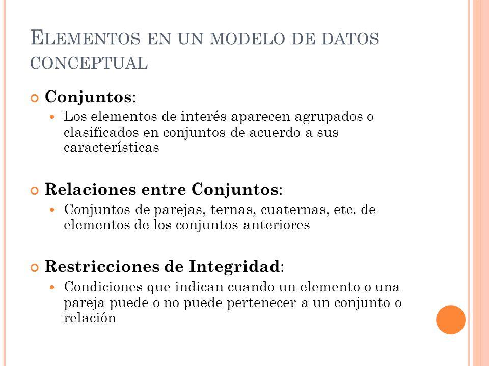 E LEMENTOS EN UN MODELO DE DATOS CONCEPTUAL Conjuntos : Los elementos de interés aparecen agrupados o clasificados en conjuntos de acuerdo a sus características Relaciones entre Conjuntos : Conjuntos de parejas, ternas, cuaternas, etc.