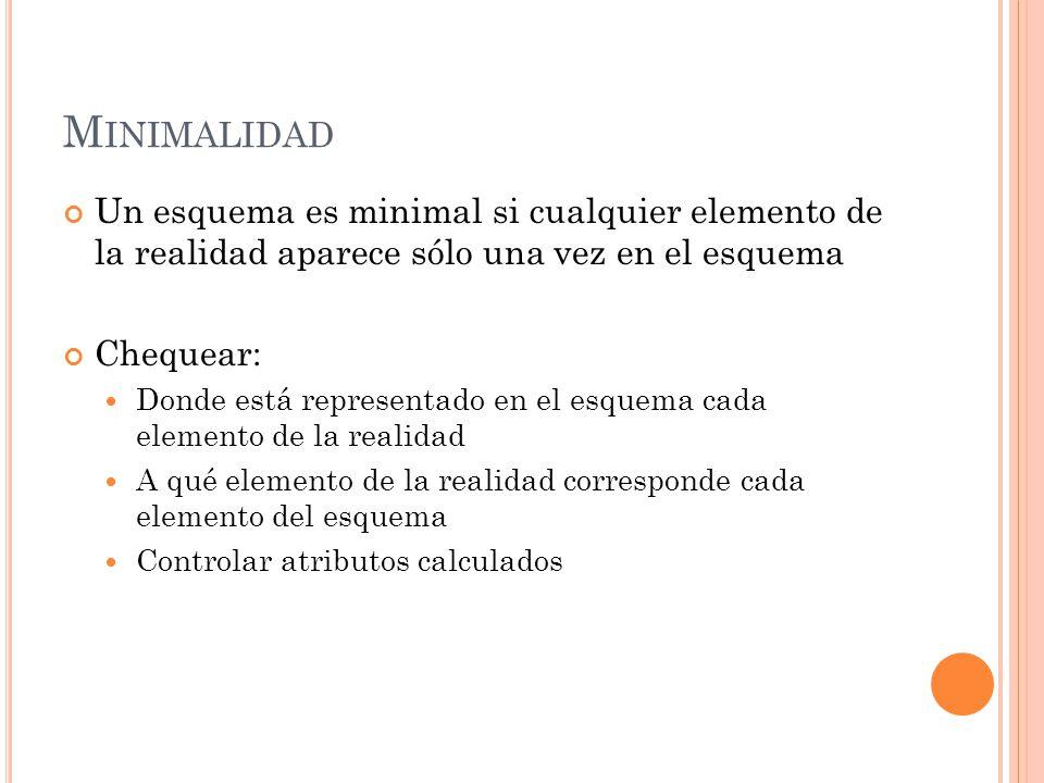 M INIMALIDAD Un esquema es minimal si cualquier elemento de la realidad aparece sólo una vez en el esquema Chequear: Donde está representado en el esq