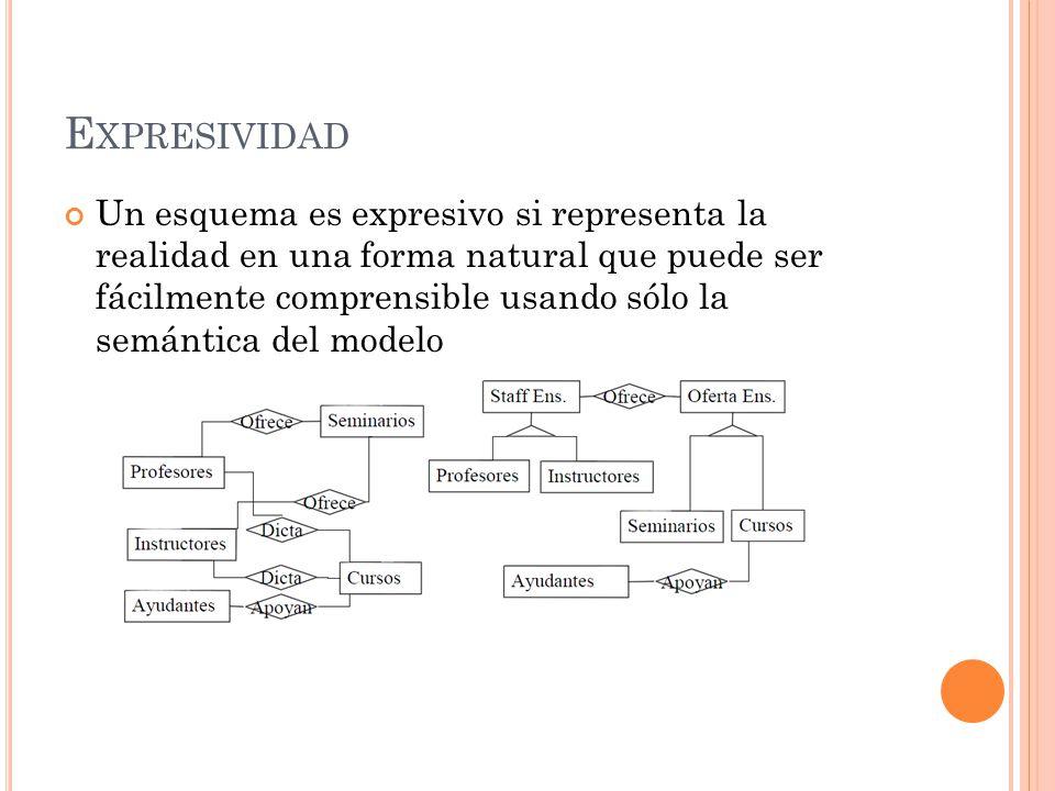 E XPRESIVIDAD Un esquema es expresivo si representa la realidad en una forma natural que puede ser fácilmente comprensible usando sólo la semántica del modelo
