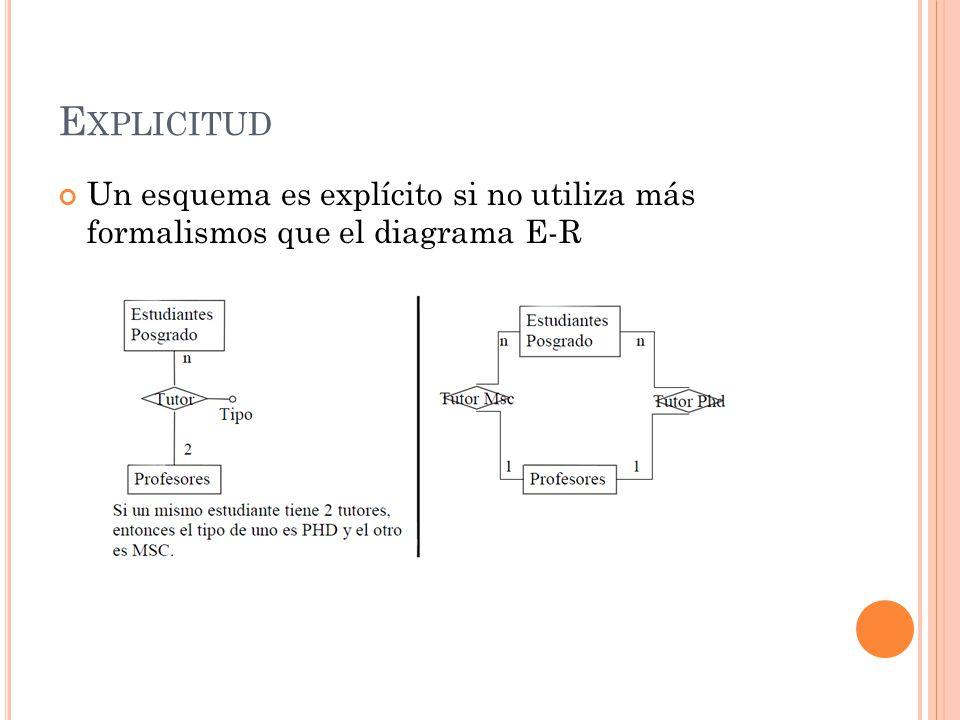 E XPLICITUD Un esquema es explícito si no utiliza más formalismos que el diagrama E-R