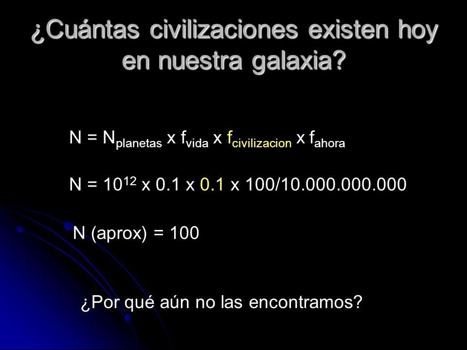 ¿Cuántas civilizaciones existen hoy en nuestra galaxia? N = N planetas x f vida x f civilizacion x f ahora N = 10 12 x 0.1 x 0.1 x 100/10.000.000.000