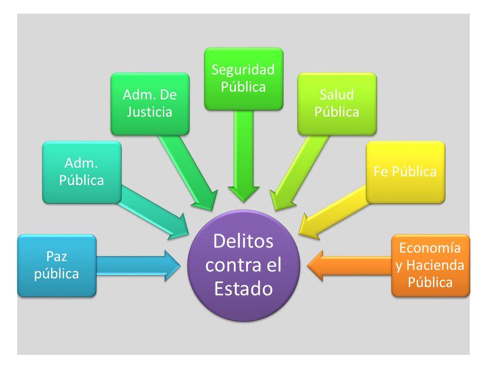 Delitos contra el Estado Paz pública Adm. Pública Adm. De Justicia Seguridad Pública Salud Pública Fe Pública Economía y Hacienda Pública