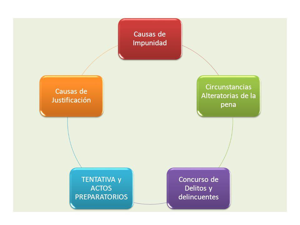 Causas de Impunidad Circunstancias Alteratorias de la pena Concurso de Delitos y delincuentes TENTATIVA y ACTOS PREPARATORIOS Causas de Justificación
