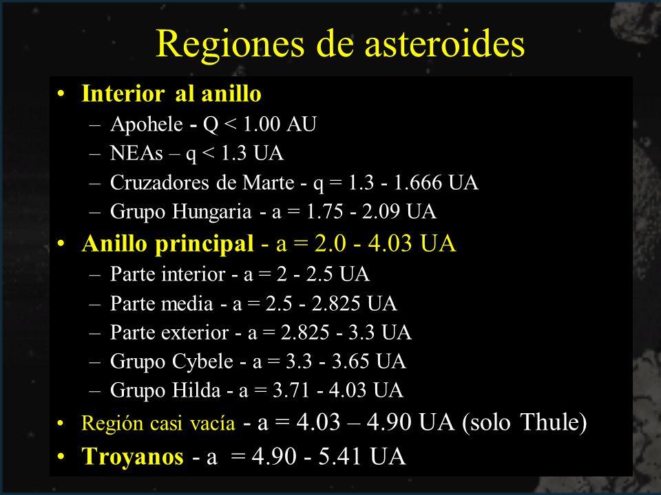 Regiones de asteroides Interior al anillo –Apohele - Q < 1.00 AU –NEAs – q < 1.3 UA –Cruzadores de Marte - q = 1.3 - 1.666 UA –Grupo Hungaria - a = 1.