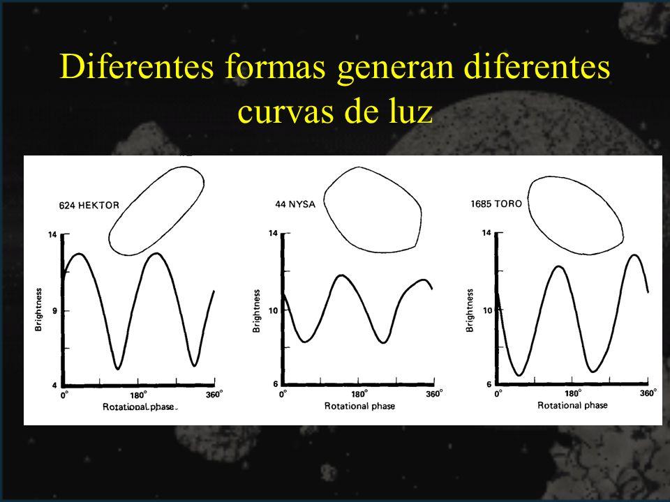 Diferentes formas generan diferentes curvas de luz