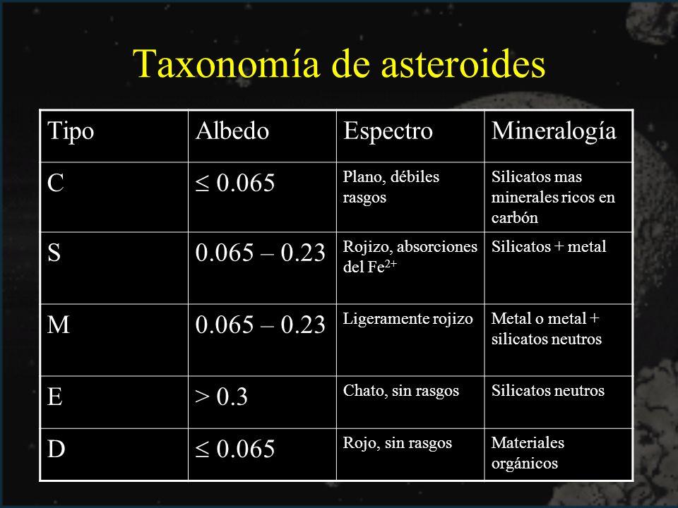 Taxonomía de asteroides TipoAlbedoEspectroMineralogía C 0.065 Plano, débiles rasgos Silicatos mas minerales ricos en carbón S0.065 – 0.23 Rojizo, abso