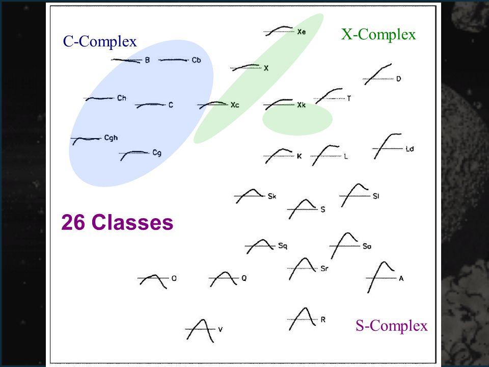 26 Classes C-Complex X-Complex S-Complex