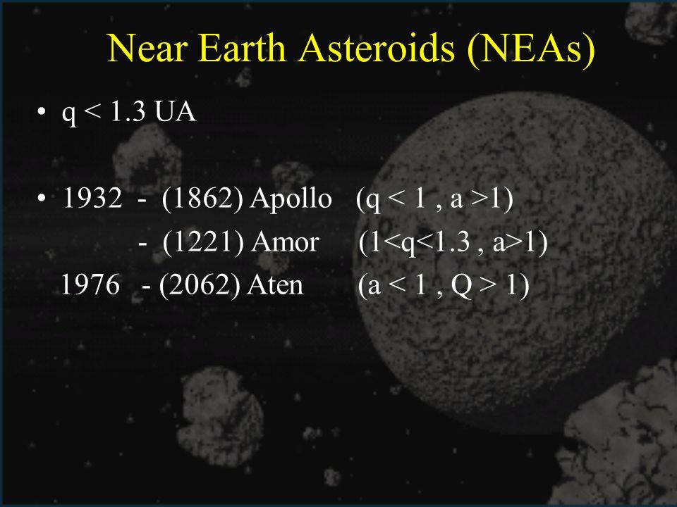 Near Earth Asteroids (NEAs) q < 1.3 UA 1932 - (1862) Apollo (q 1) - (1221) Amor (1 1) 1976 - (2062) Aten (a 1)