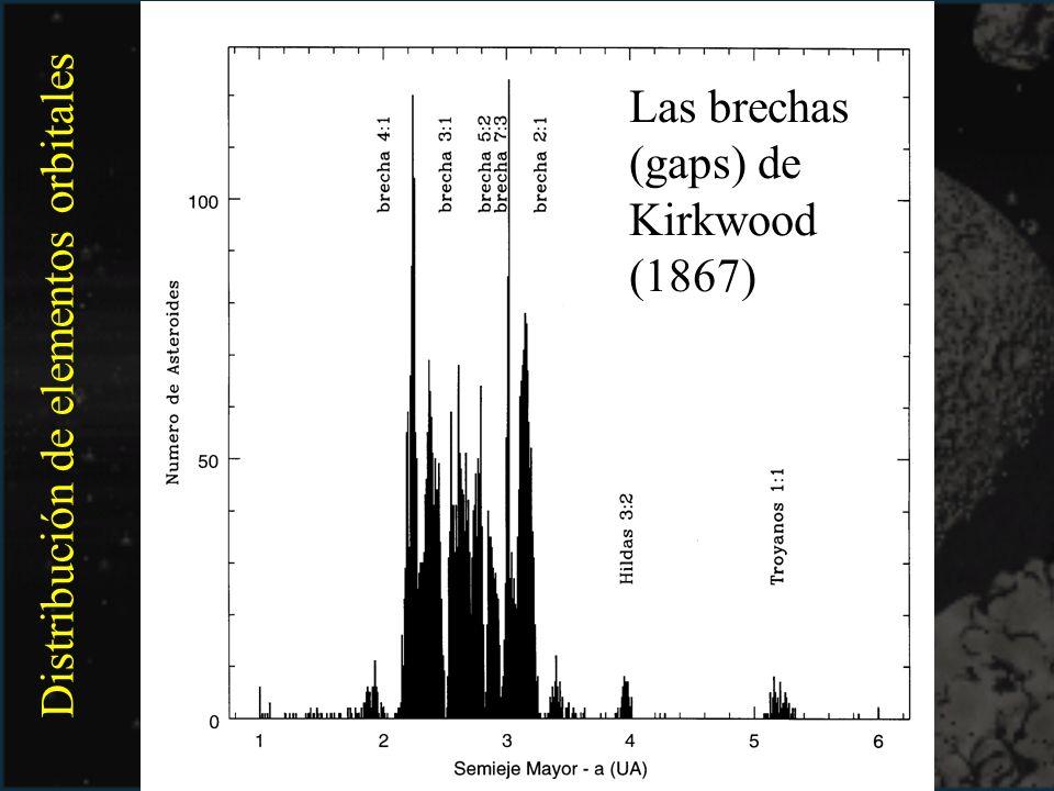 Distribución de elementos orbitales Las brechas (gaps) de Kirkwood (1867)