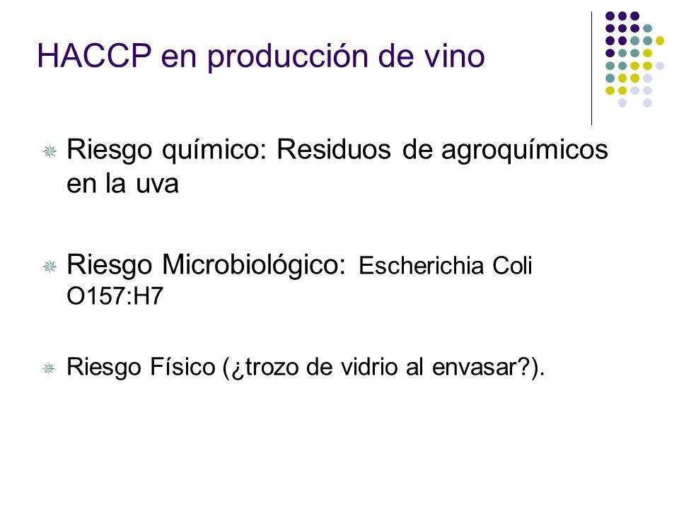 Principios de aplicación en HACCP Identificar y valorar los peligros. Determinar los Puntos Críticos de Control (PCC) para controlar cualquier factor