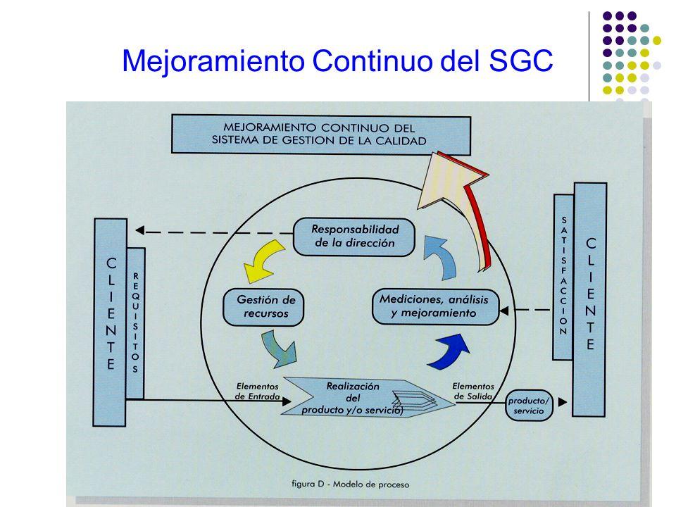 El SGC está afectado por: Los objetivos de la organización Los productos que brinda La metodología que emplea para la ejecución de los procesos Las re