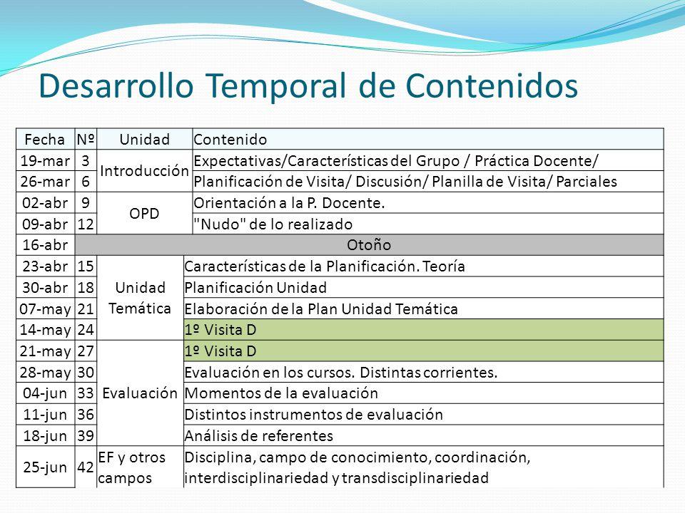 Desarrollo Temporal de Contenidos FechaNºUnidadContenido 19-mar3 Introducción Expectativas/Características del Grupo / Práctica Docente/ 26-mar6Planif