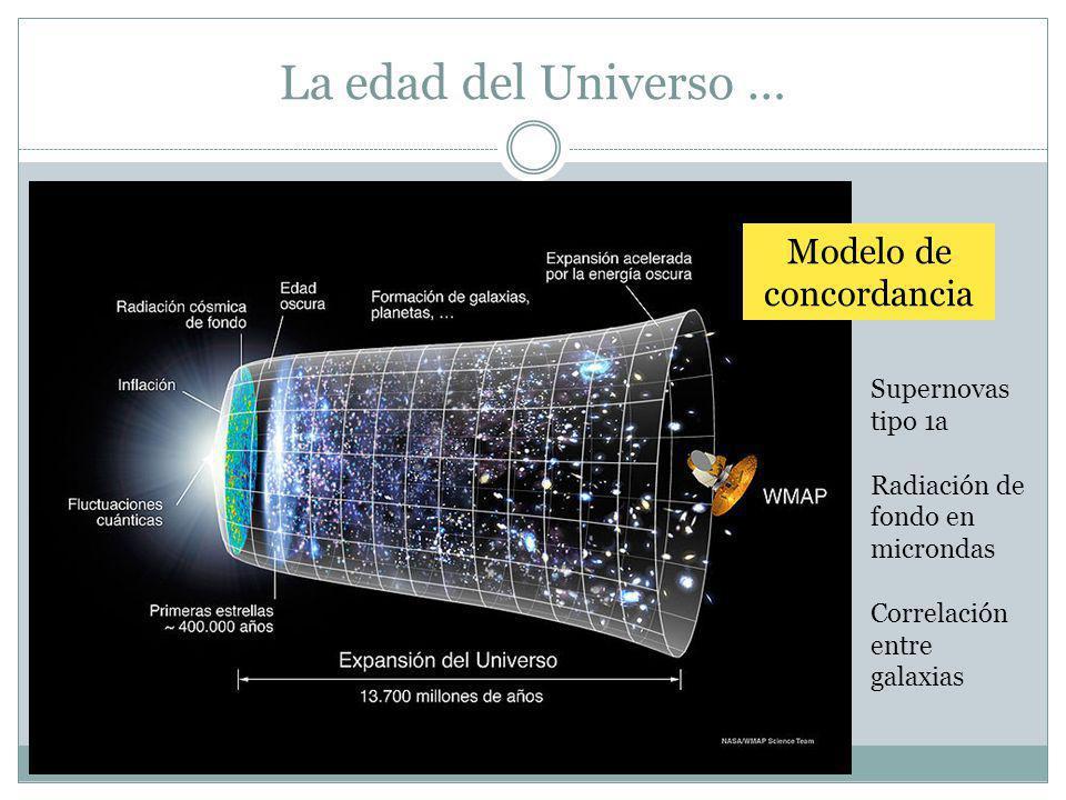 La edad del Universo … Modelo de concordancia Supernovas tipo 1a Radiación de fondo en microndas Correlación entre galaxias