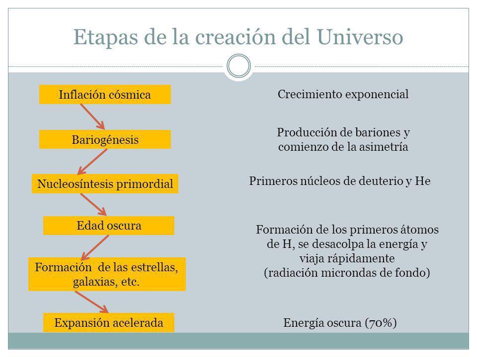 Etapas de la creación del Universo Inflación cósmica Nucleosíntesis primordial Edad oscura Bariogénesis Crecimiento exponencial Producción de bariones