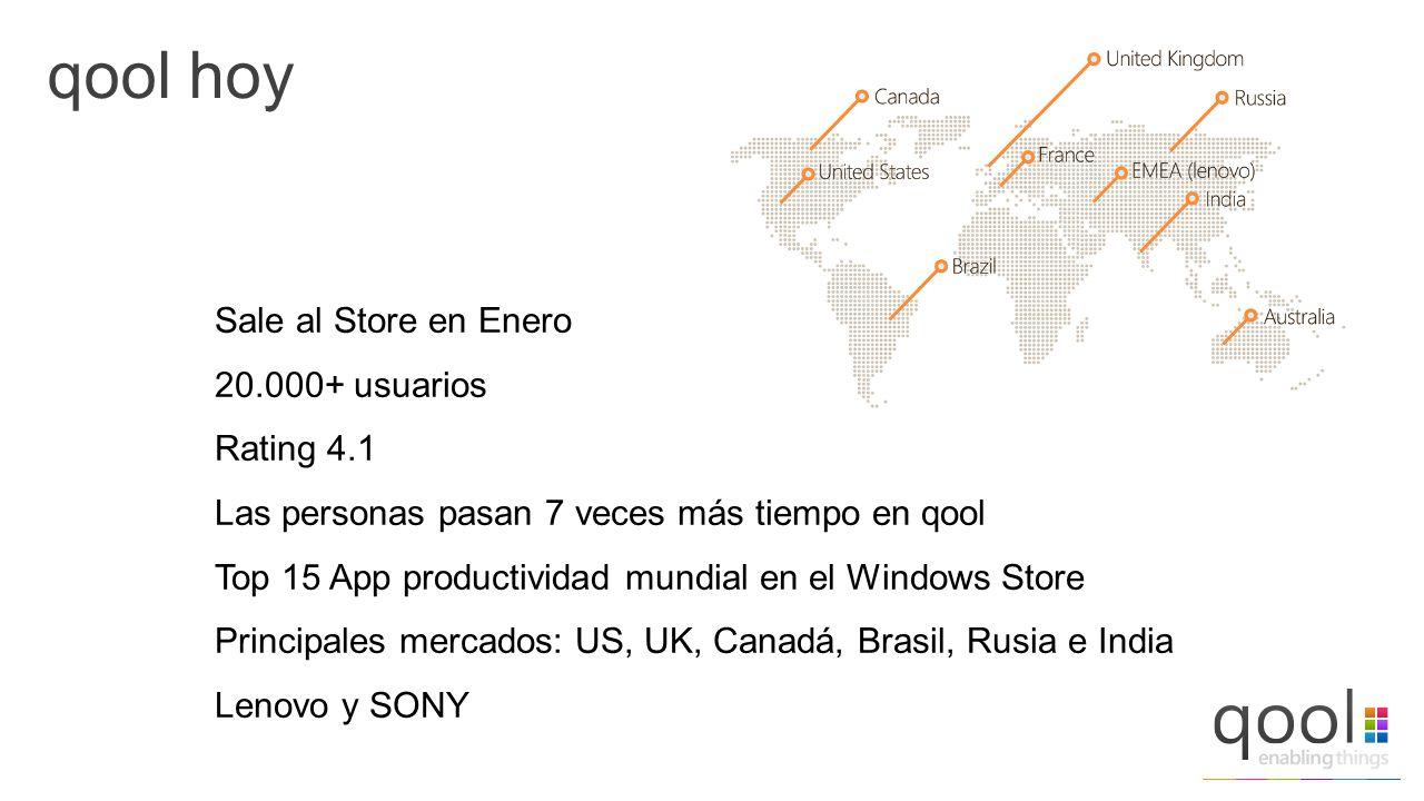 qool hoy Sale al Store en Enero 20.000+ usuarios Rating 4.1 Las personas pasan 7 veces más tiempo en qool Top 15 App productividad mundial en el Windows Store Principales mercados: US, UK, Canadá, Brasil, Rusia e India Lenovo y SONY