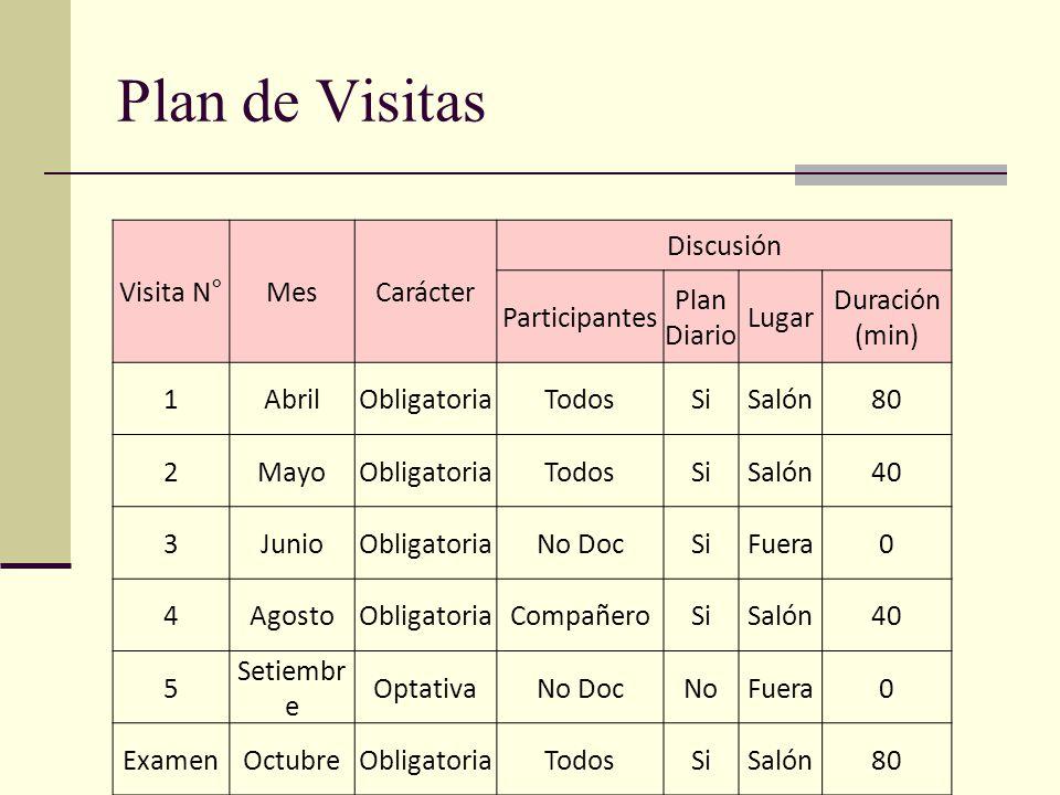 Visita N°MesCarácter Discusión Participantes Plan Diario Lugar Duración (min) 1AbrilObligatoriaTodosSiSalón80 2MayoObligatoriaTodosSiSalón40 3JunioObligatoriaNo DocSiFuera0 4AgostoObligatoriaCompañeroSiSalón40 5 Setiembr e OptativaNo DocNoFuera0 ExamenOctubreObligatoriaTodosSiSalón80 Plan de Visitas