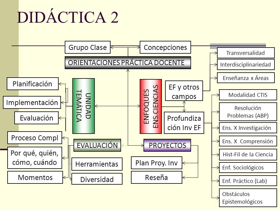 DIDÁCTICA 2 PROYECTOS ORIENTACIONES PRÁCTICA DOCENTE ConcepcionesGrupo Clase ENFOQUES ENS.CIENCIAS EF y otros campos Hist-Fil de la Ciencia Modalidad CTIS Resolución Problemas (ABP) Ens.