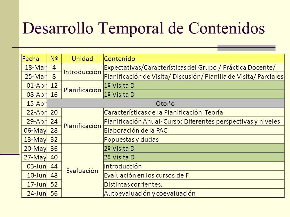 Desarrollo Temporal de Contenidos FechaNºUnidadContenido 18-Mar4 Introducción Expectativas/Características del Grupo / Práctica Docente/ 25-Mar8Planificación de Visita/ Discusión/ Planilla de Visita/ Parciales 01-Abr12 Planificación 1º Visita D 08-Abr161º Visita D 15-AbrOtoño 22-Abr20 Planificación Características de la Planificación.