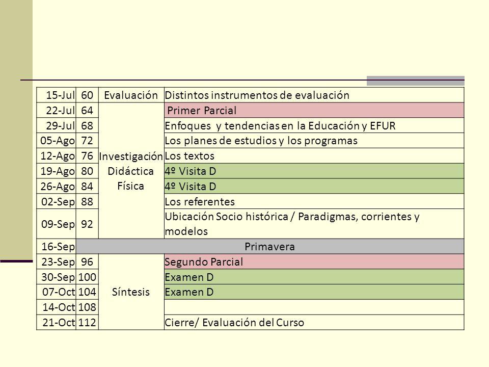 15-Jul60EvaluaciónDistintos instrumentos de evaluación 22-Jul64 Investigación Didáctica Física Primer Parcial 29-Jul68Enfoques y tendencias en la Educación y EFUR 05-Ago72Los planes de estudios y los programas 12-Ago76Los textos 19-Ago804º Visita D 26-Ago844º Visita D 02-Sep88Los referentes 09-Sep92 Ubicación Socio histórica / Paradigmas, corrientes y modelos 16-SepPrimavera 23-Sep96 Síntesis Segundo Parcial 30-Sep100Examen D 07-Oct104Examen D 14-Oct108 21-Oct112Cierre/ Evaluación del Curso
