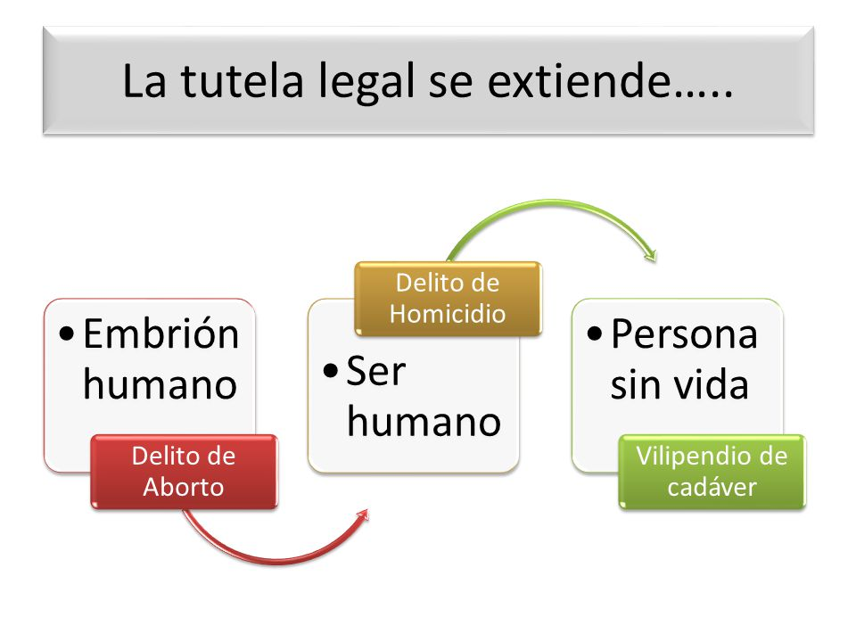 La tutela legal se extiende….. Embrión humano Delito de Aborto Ser humano Delito de Homicidio Persona sin vida Vilipendio de cadáver