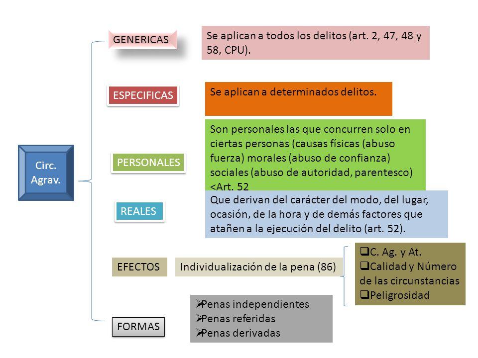 Circ. Agrav. GENERICAS ESPECIFICAS PERSONALES REALES EFECTOS FORMAS Se aplican a todos los delitos (art. 2, 47, 48 y 58, CPU). Se aplican a determinad