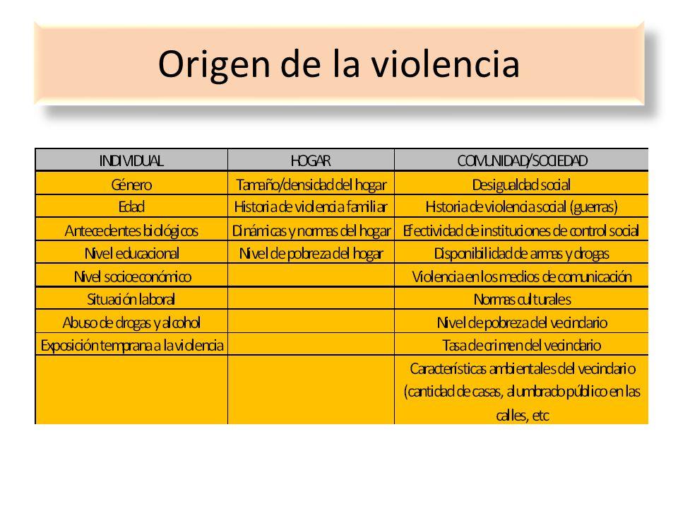 Origen de la violencia
