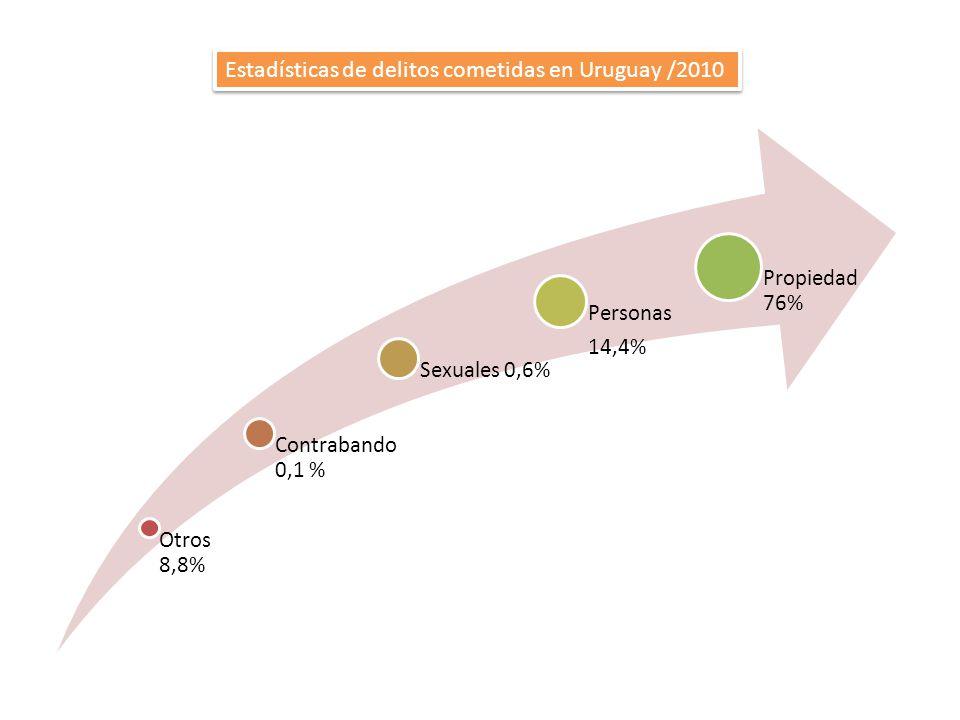 Otros 8,8% Contrabando 0,1 % Sexuales 0,6% Personas 14,4% Propiedad 76% Estadísticas de delitos cometidas en Uruguay /2010