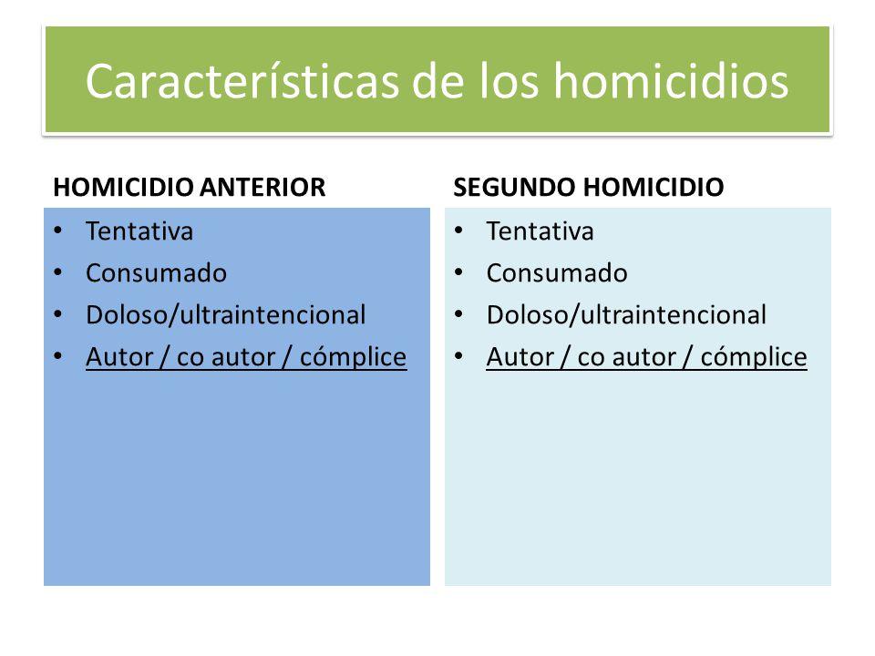 Características de los homicidios HOMICIDIO ANTERIOR Tentativa Consumado Doloso/ultraintencional Autor / co autor / cómplice SEGUNDO HOMICIDIO Tentati