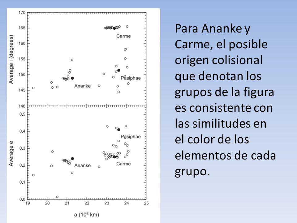 Para Ananke y Carme, el posible origen colisional que denotan los grupos de la figura es consistente con las similitudes en el color de los elementos
