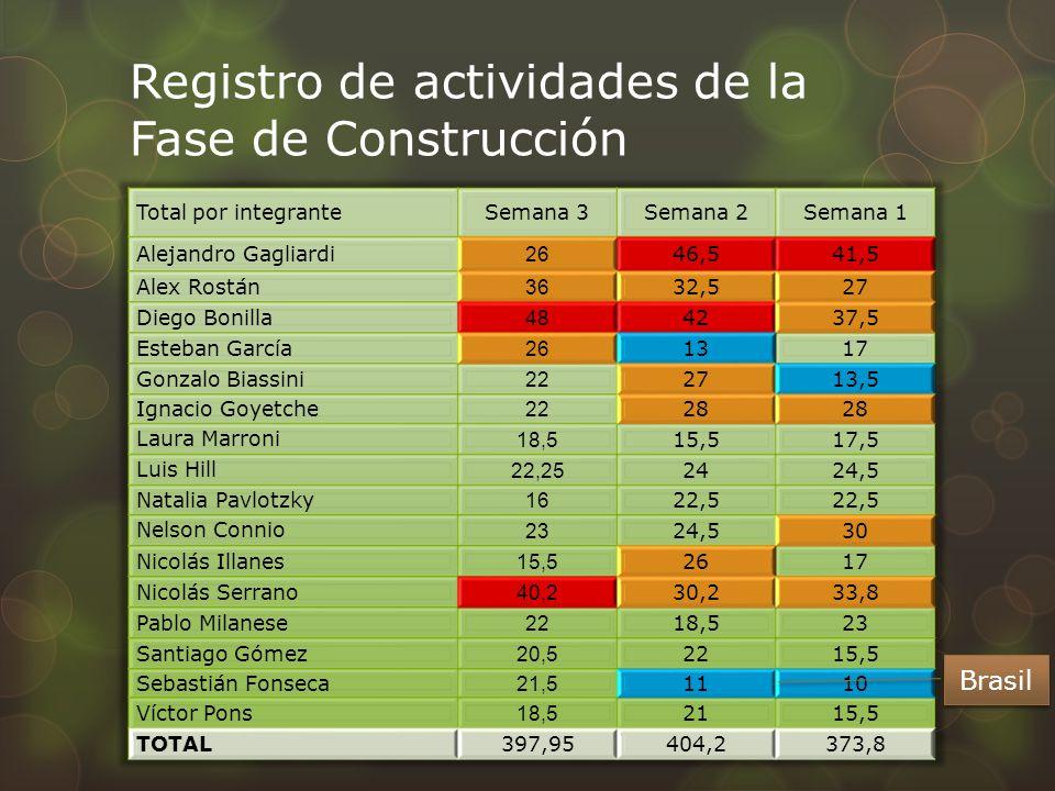 Registro de actividades de la Fase de Construcción