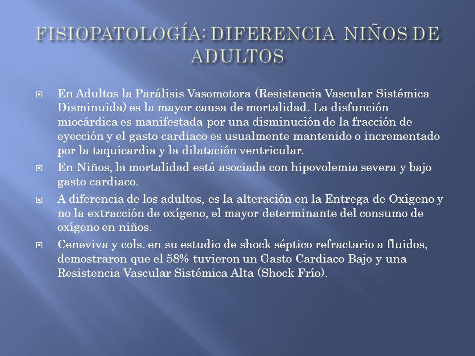 En Adultos la Parálisis Vasomotora (Resistencia Vascular Sistémica Disminuida) es la mayor causa de mortalidad. La disfunción miocárdica es manifestad