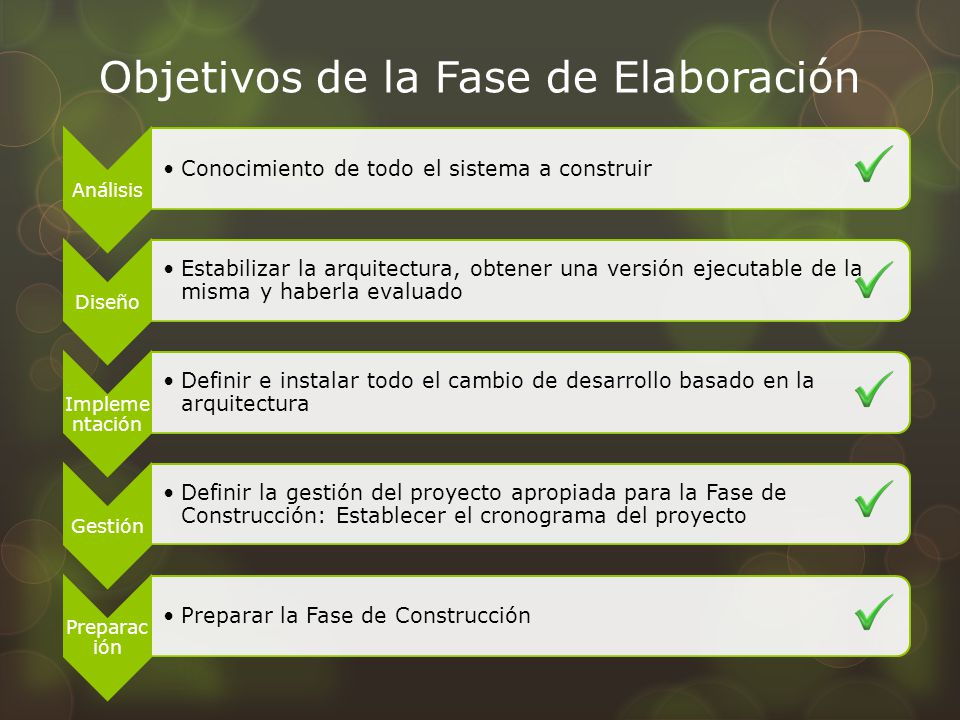 Objetivos de la Fase de Elaboración Análisis Conocimiento de todo el sistema a construir Diseño Estabilizar la arquitectura, obtener una versión ejecu