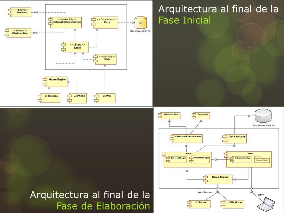Arquitectura al final de la Fase Inicial Arquitectura al final de la Fase de Elaboración