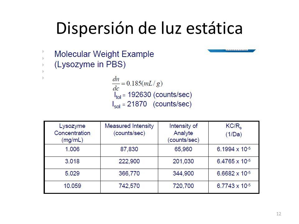 Dispersión de luz estática 12