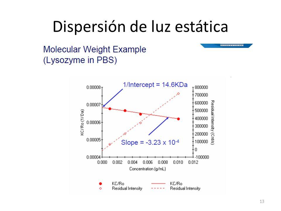 Dispersión de luz estática 13