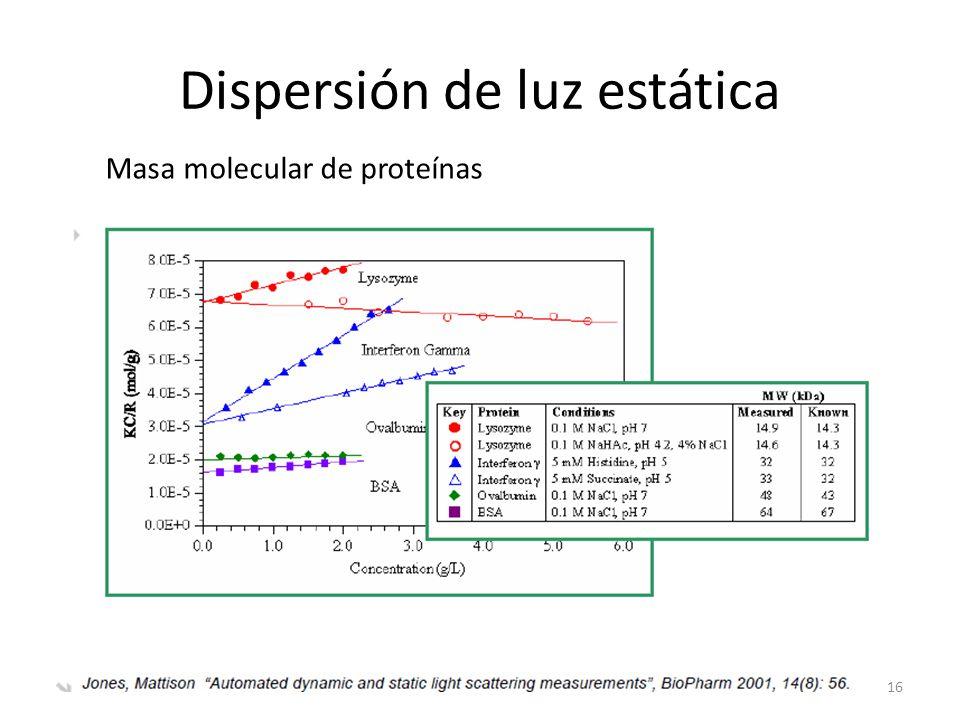 Dispersión de luz estática 16 Masa molecular de proteínas