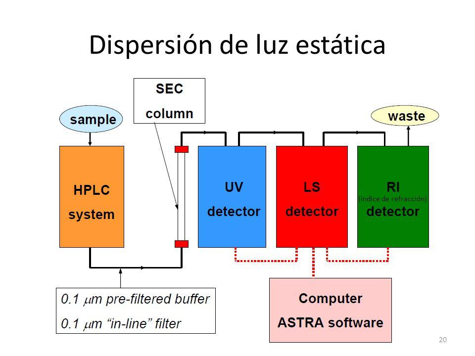 Dispersión de luz estática 20 (índice de refracción)