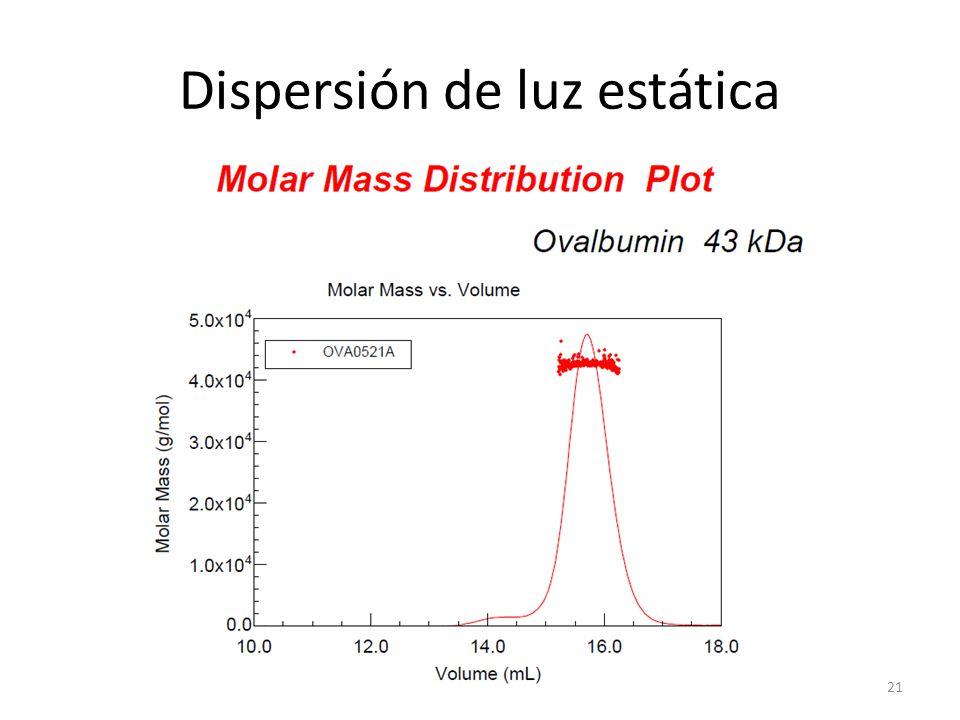 Dispersión de luz estática 21
